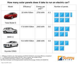 Solar-panels-to-power-an-EV-Sunny-Shire-1